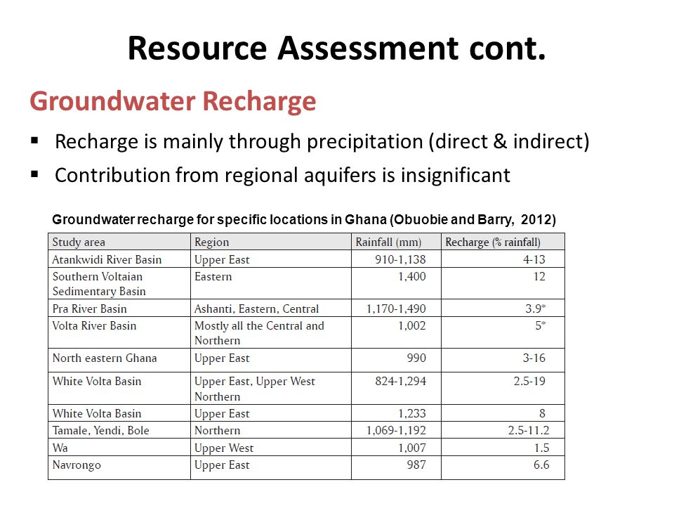 Resource Assessment cont. Groundwater Recharge Groundwater recharge for specific locations in Ghana (Obuobie and Barry, 2012)  Recharge is mainly thr