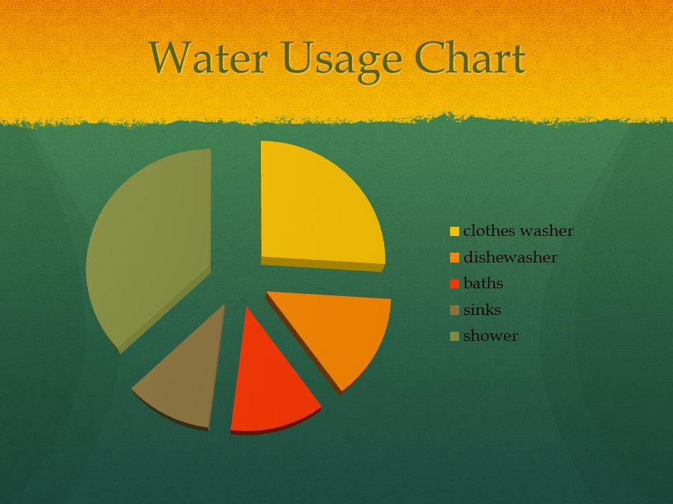 Water Usage Chart