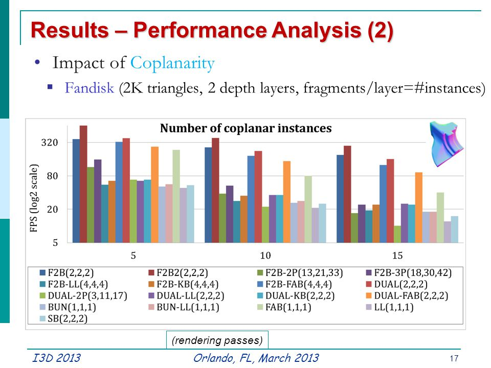 I3D 2013Orlando, FL, March 2013 Results – Performance Analysis (2) Impact of Coplanarity  Fandisk (2K triangles, 2 depth layers, fragments/layer=#instances) 17 (rendering passes)