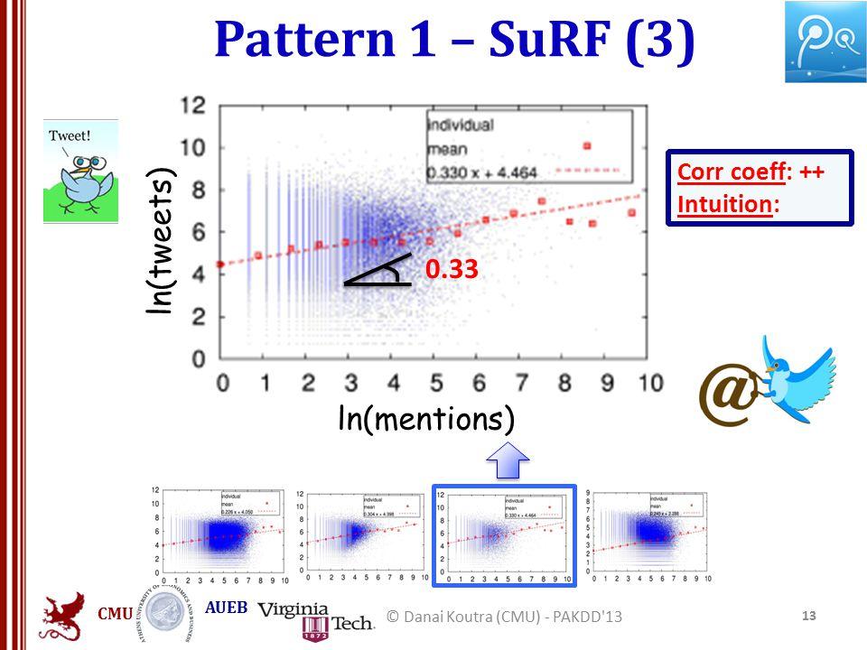 CMU AUEB Pattern 1 – SuRF (3) 13 © Danai Koutra (CMU) - PAKDD 13 ln(tweets) ln(mentions) Corr coeff: ++ Intuition: 0.33