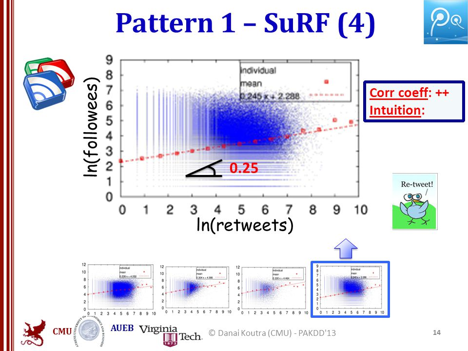 CMU AUEB Pattern 1 – SuRF (4) 14 © Danai Koutra (CMU) - PAKDD 13 ln(followees) ln(retweets) Corr coeff: ++ Intuition: 0.25