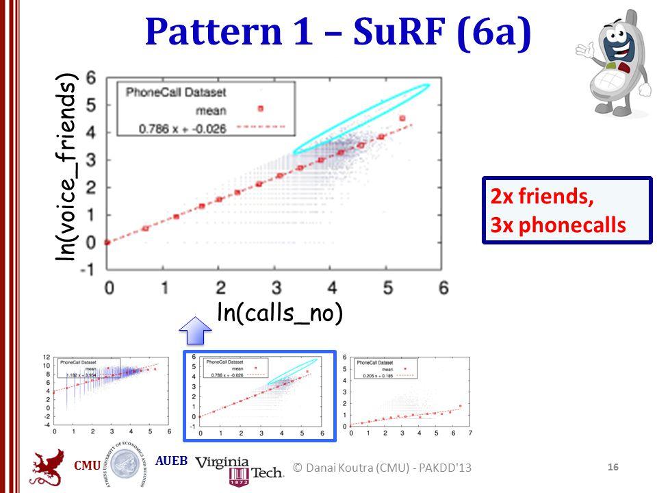 CMU AUEB Pattern 1 – SuRF (6a) 16 © Danai Koutra (CMU) - PAKDD 13 ln(calls_no) ln(voice_friends) 2x friends, 3x phonecalls