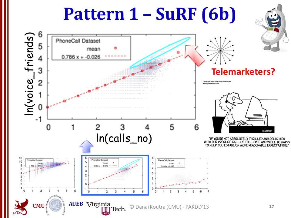 CMU AUEB Pattern 1 – SuRF (6b) 17 © Danai Koutra (CMU) - PAKDD 13 Telemarketers.