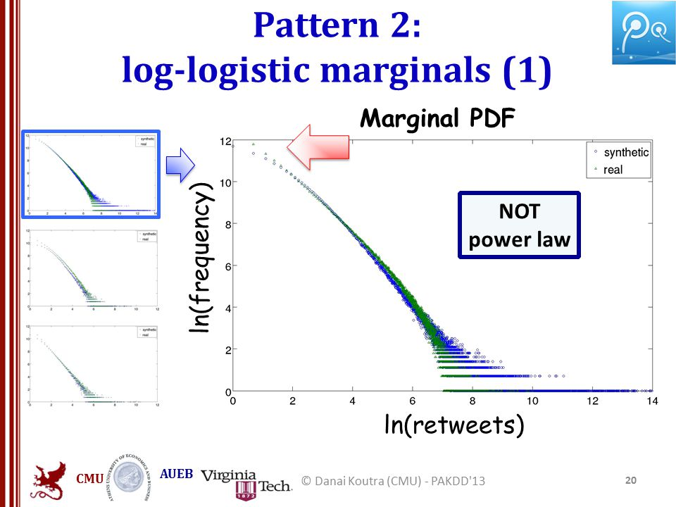 CMU AUEB Pattern 2: log-logistic marginals (1) 20 © Danai Koutra (CMU) - PAKDD 13 NOT power law ln(retweets) ln(frequency) Marginal PDF