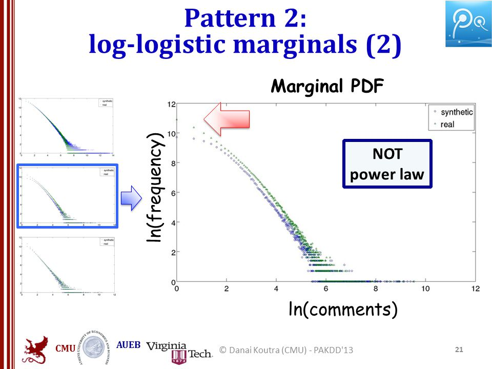 CMU AUEB 21 © Danai Koutra (CMU) - PAKDD 13 ln(comments) ln(frequency) Marginal PDF NOT power law Pattern 2: log-logistic marginals (2)