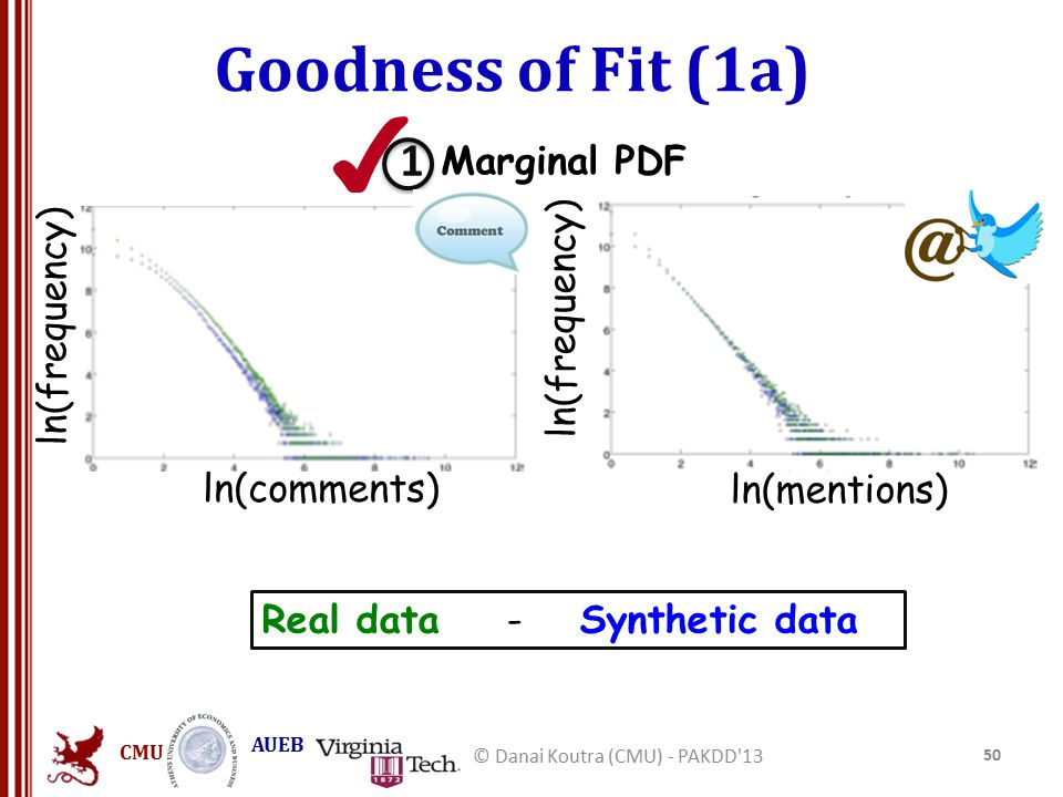 CMU AUEB Goodness of Fit (1a) 50 © Danai Koutra (CMU) - PAKDD'13 ln(frequency) ln(comments) Marginal PDF ln(mentions) ln(frequency) Real data - Synthe