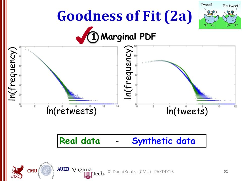 CMU AUEB Goodness of Fit (2a) 52 © Danai Koutra (CMU) - PAKDD 13 Real data - Synthetic data ln(frequency) ln(retweets) Marginal PDF ln(tweets) ln(frequency) 1 ✔