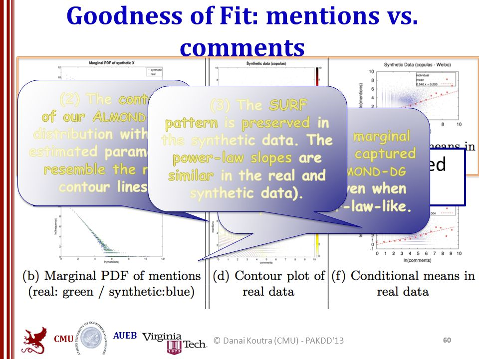 CMU AUEB Goodness of Fit: mentions vs.