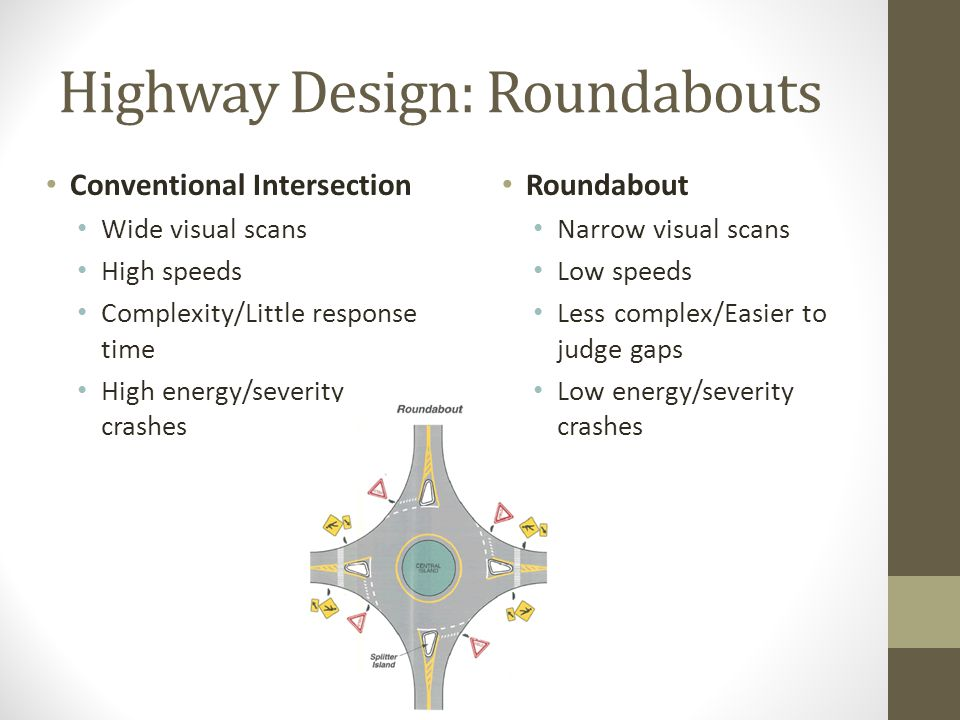 Highway Design: Roundabouts Conventional Intersection Wide visual scans High speeds Complexity/Little response time High energy/severity crashes Roundabout Narrow visual scans Low speeds Less complex/Easier to judge gaps Low energy/severity crashes