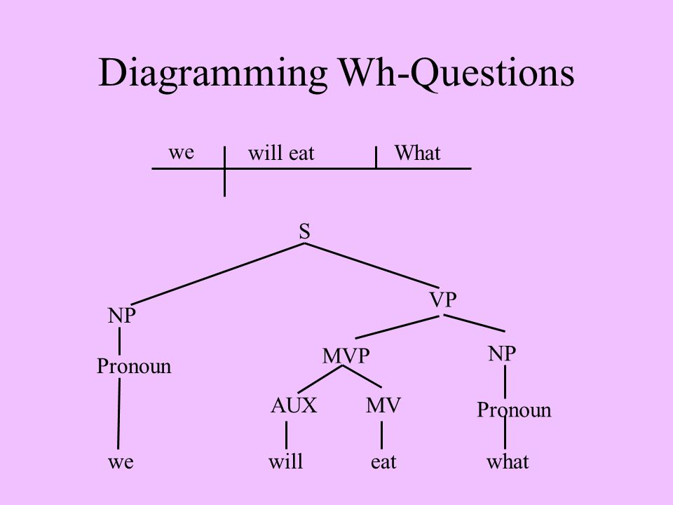 Diagramming Wh-Questions we will eatWhat we will eat what S NP Pronoun VP MVP AUXMV NP Pronoun