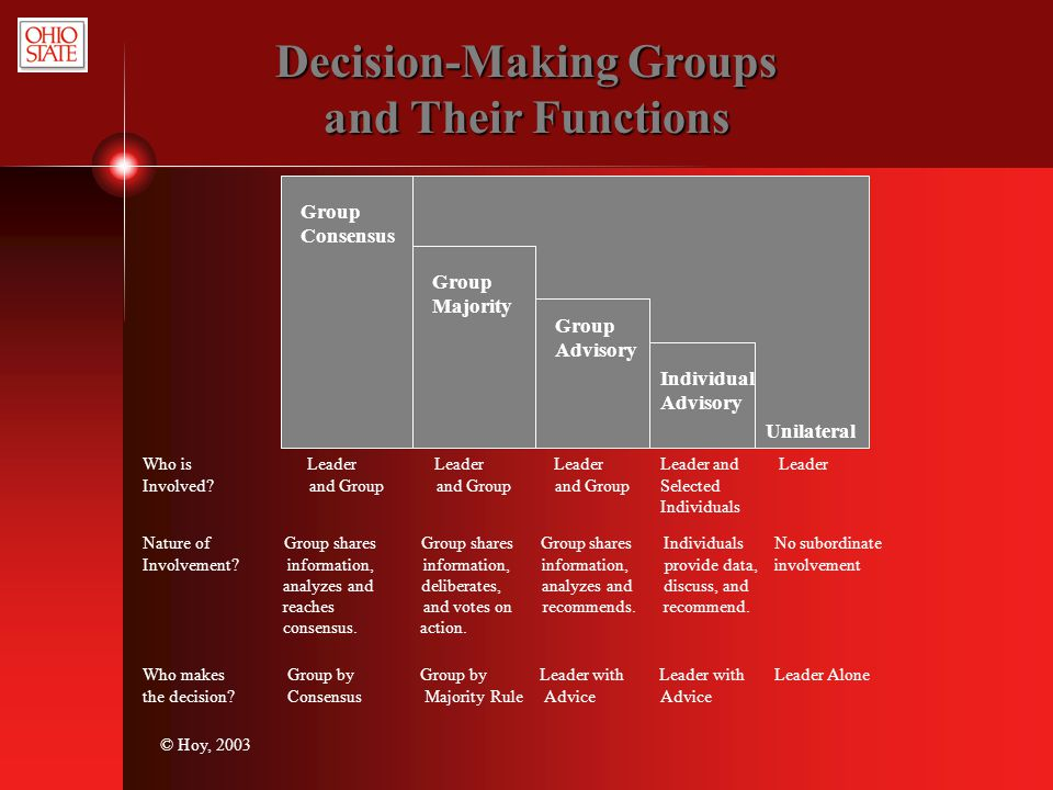 © Hoy, 2003 Decision-Making Groups and Their Functions Group Consensus Group Majority Group Advisory Individual Advisory Unilateral Who is Leader Lead