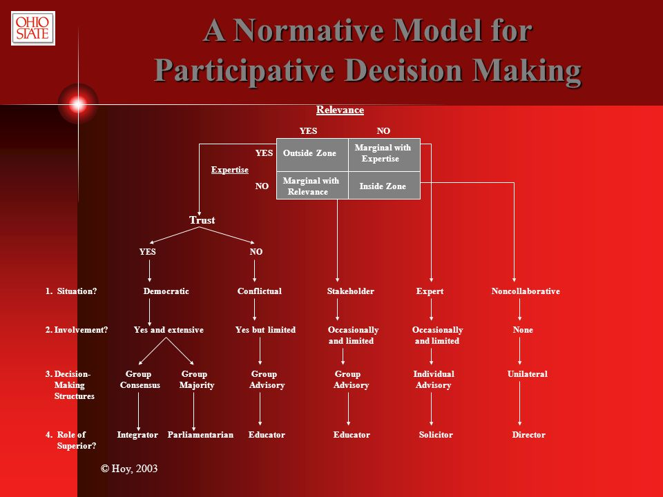 © Hoy, 2003 A Normative Model for Participative Decision Making Relevance Outside Zone Marginal with Expertise Marginal with Relevance Inside Zone YES