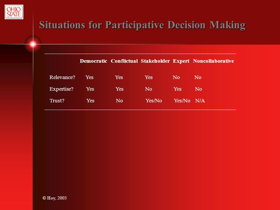 © Hoy, 2003 Situations for Participative Decision Making Relevance? Yes Yes Yes No No Expertise? Yes Yes No Yes No Trust? Yes No Yes/No Yes/No N/A Dem