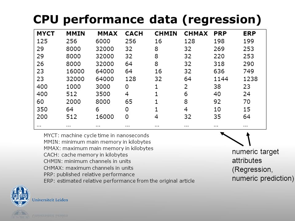 CPU performance data (regression) MYCT: machine cycle time in nanoseconds MMIN: minimum main memory in kilobytes MMAX: maximum main memory in kilobytes CACH: cache memory in kilobytes CHMIN: minimum channels in units CHMAX: maximum channels in units PRP: published relative performance ERP: estimated relative performance from the original article MYCT MMIN MMAXCACHCHMINCHMAXPRPERP 125256600025616128198199 2980003200032832269253 2980003200032832220253 2680003200064832318290 231600064000641632636749 233200064000128326411441238 400100030000123823 40051235004164024 602000800065189270 3506460141015 2005121600004323564 …………………… numeric target attributes (Regression, numeric prediction)