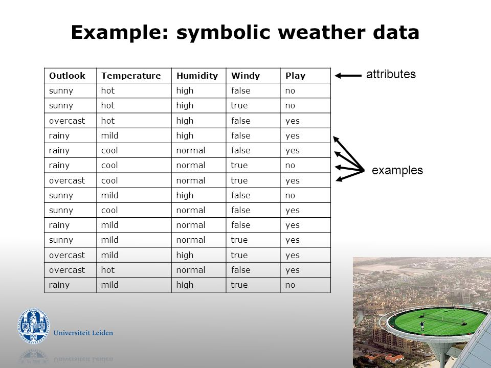 Example: symbolic weather data OutlookTemperatureHumidityWindyPlay sunnyhothighfalseno sunnyhothightrueno overcasthothighfalseyes rainymildhighfalseye