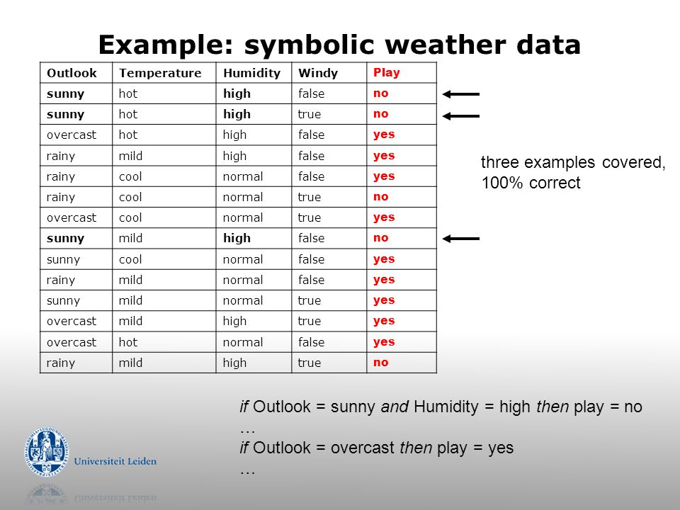 Example: symbolic weather data OutlookTemperatureHumidityWindy Play sunnyhothighfalse no sunnyhothightrue no overcasthothighfalse yes rainymildhighfalse yes rainycoolnormalfalse yes rainycoolnormaltrue no overcastcoolnormaltrue yes sunnymildhighfalse no sunnycoolnormalfalse yes rainymildnormalfalse yes sunnymildnormaltrue yes overcastmildhightrue yes overcasthotnormalfalse yes rainymildhightrue no if Outlook = sunny and Humidity = high then play = no … if Outlook = overcast then play = yes … three examples covered, 100% correct