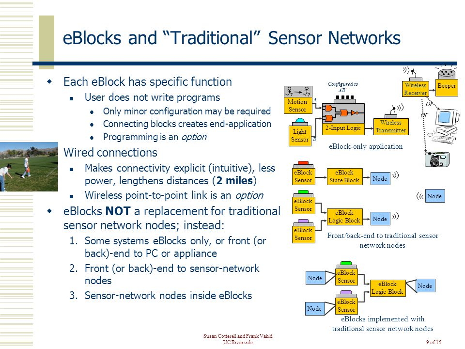 Susan Cotterell and Frank Vahid UC Riverside9 of 15 eBlocks and Traditional Sensor Networks  Each eBlock has specific function User does not write programs Only minor configuration may be required Connecting blocks creates end-application Programming is an option  Wired connections Makes connectivity explicit (intuitive), less power, lengthens distances (2 miles) Wireless point-to-point link is an option  eBlocks NOT a replacement for traditional sensor network nodes; instead: 1.Some systems eBlocks only, or front (or back)-end to PC or appliance 2.Front (or back)-end to sensor-network nodes 3.Sensor-network nodes inside eBlocks Motion Sensor Light Sensor Beeper 2-Input Logic Wireless Transmitter Wireless Receiver eBlock-only application Front/back-end to traditional sensor network nodes eBlock Sensor eBlock Logic Block eBlock State Block Node Configured to AB' A B eBlock Sensor eBlock Logic Block Node eBlocks implemented with traditional sensor network nodes or