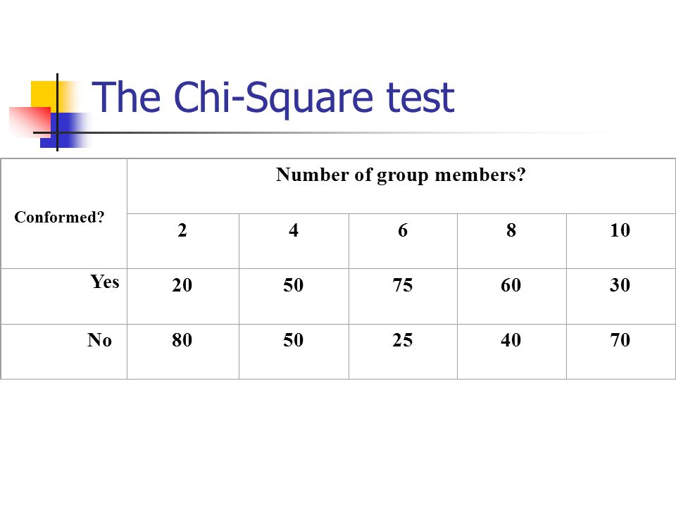 The Chi-Square test Conformed? Number of group members? 246810 Yes 2050756030 No8050254070 Apparently, conformity less likely when less or more group