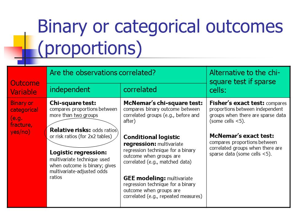 Binary or categorical outcomes (proportions) Outcome Variable Are the observations correlated Alternative to the chi- square test if sparse cells: independentcorrelated Binary or categorical (e.g.