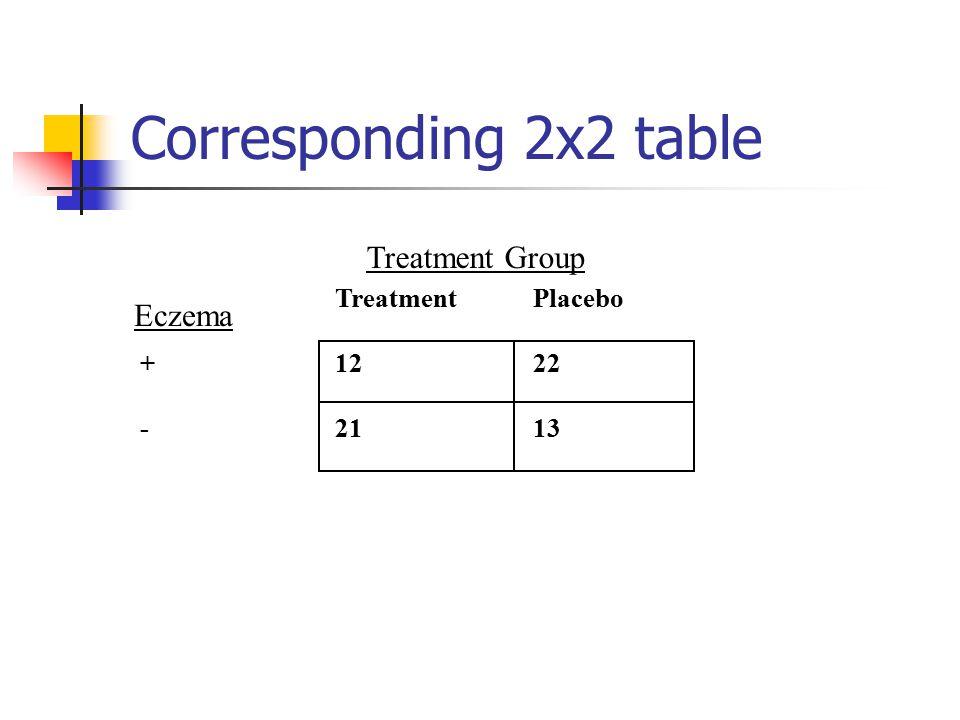 Corresponding 2x2 table TreatmentPlacebo +1222 -2113 Treatment Group Eczema