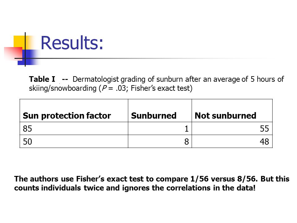 Results: Table I -- Dermatologist grading of sunburn after an average of 5 hours of skiing/snowboarding (P =.03; Fisher's exact test) Sun protection factorSunburnedNot sunburned 85155 50848 The authors use Fisher's exact test to compare 1/56 versus 8/56.
