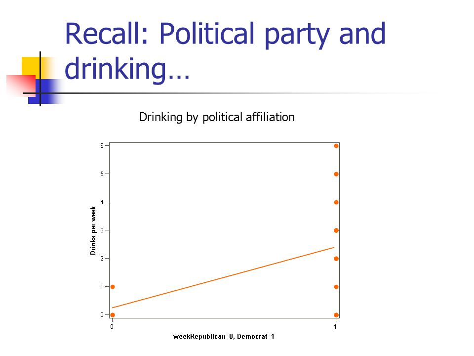 Recall: Political party and drinking… Drinking by political affiliation