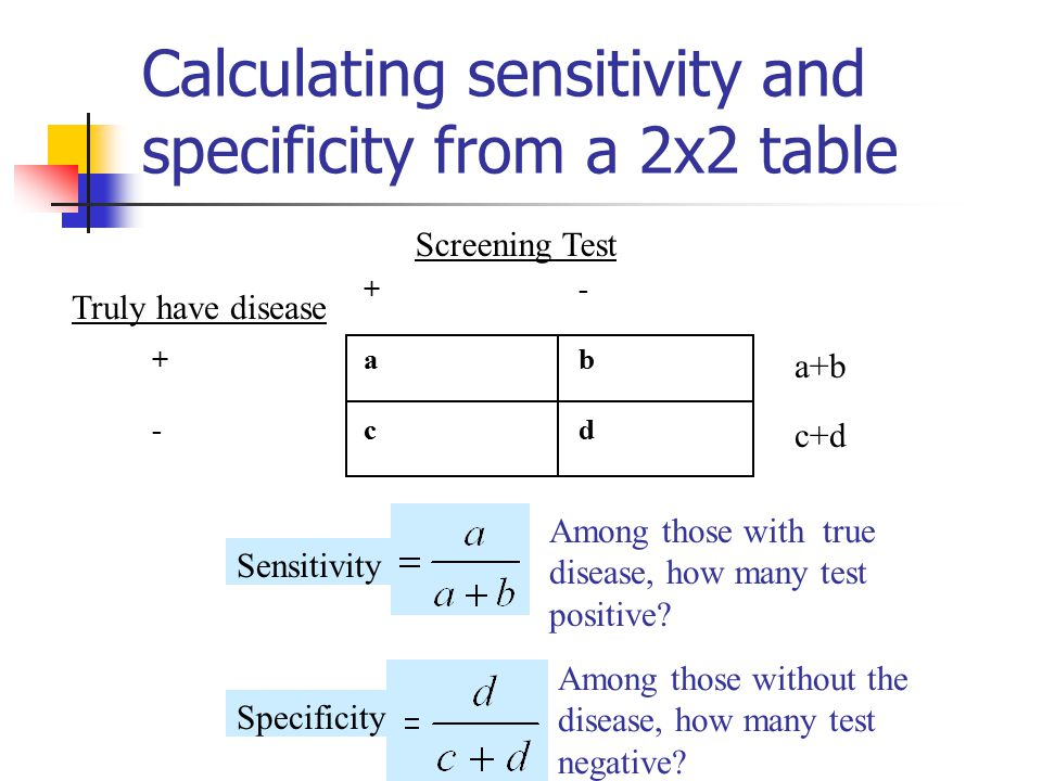 Calculating sensitivity and specificity from a 2x2 table +- +ab -cd Screening Test Truly have disease Sensitivity Specificity Among those with true disease, how many test positive.