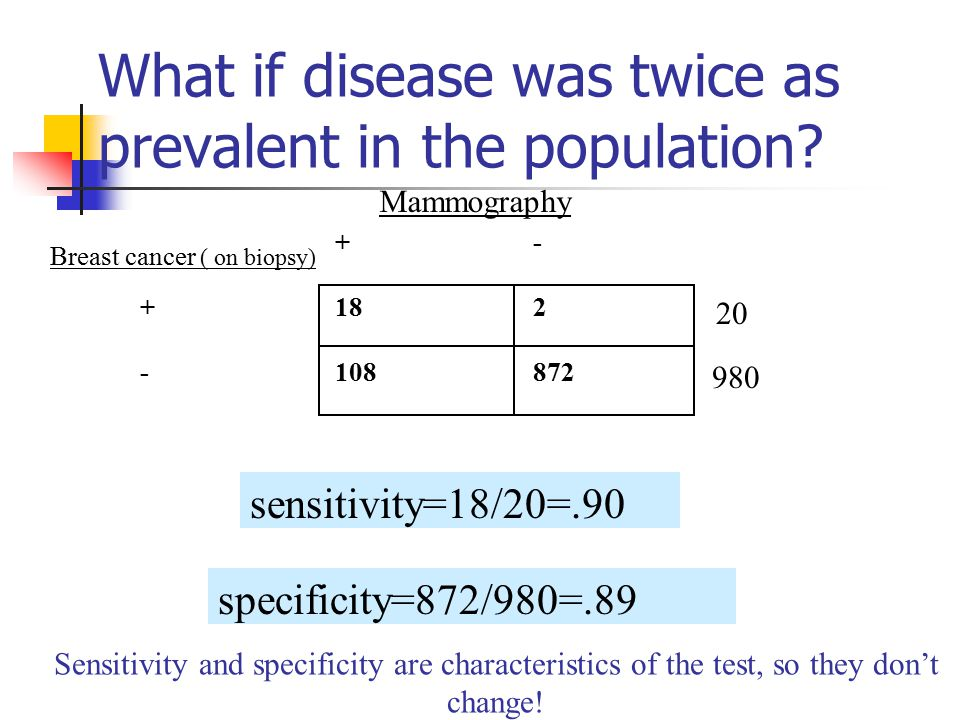 What if disease was twice as prevalent in the population.
