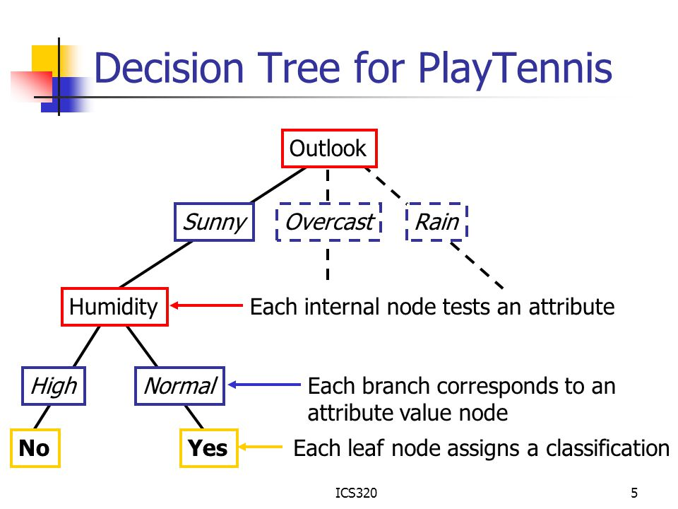 ICS3205 Decision Tree for PlayTennis Outlook SunnyOvercastRain Humidity HighNormal NoYes Each internal node tests an attribute Each branch corresponds