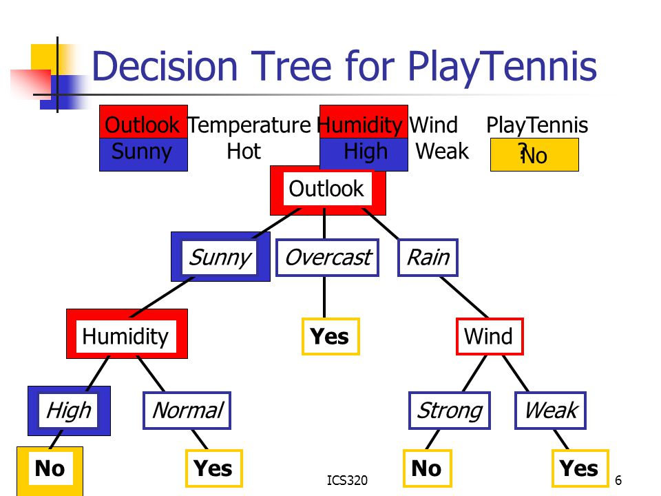 ICS3206 No Decision Tree for PlayTennis Outlook SunnyOvercastRain Humidity HighNormal Wind StrongWeak NoYes No Outlook Temperature Humidity Wind PlayT