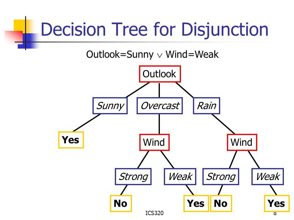 ICS3208 Decision Tree for Disjunction Outlook SunnyOvercastRain Yes Outlook=Sunny  Wind=Weak Wind StrongWeak NoYes Wind StrongWeak NoYes
