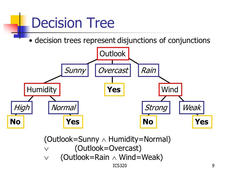 ICS3209 Decision Tree Outlook SunnyOvercastRain Humidity HighNormal Wind StrongWeak NoYes No decision trees represent disjunctions of conjunctions (Ou