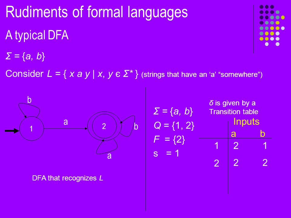 b a b 2 a 1 A typical DFA Rudiments of formal languages Σ = {a, b} Consider L = { x a y | x, y є Σ* } (strings that have an 'a' somewhere ) Σ = {a, b} Q = {1, 2} F = {2} s = 1 Inputs abab 1212 2121 2 δ is given by a Transition table DFA that recognizes L