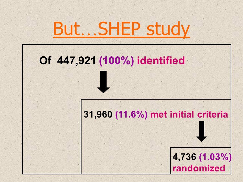 But … SHEP study Of 447,921 (100%) identified 31,960 (11.6%) met initial criteria 4,736 (1.03%) randomized