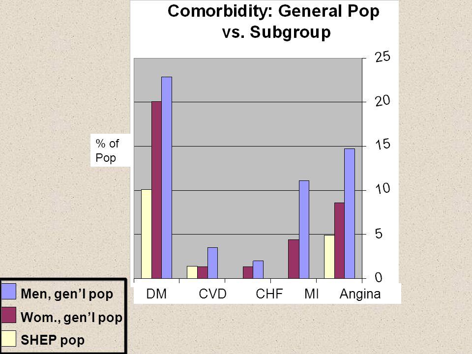 Men, gen'l pop Wom., gen'l pop SHEP pop % of Pop DM CVD CHF MI Angina