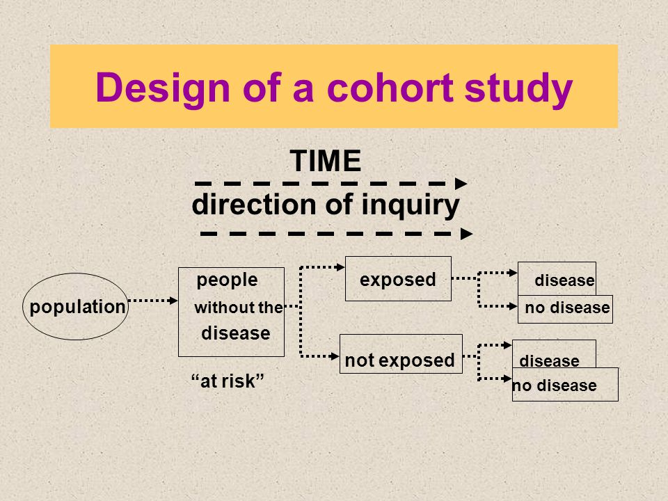 """Design of a cohort study TIME direction of inquiry people exposed disease population without the no disease disease not exposed disease no disease """"at"""