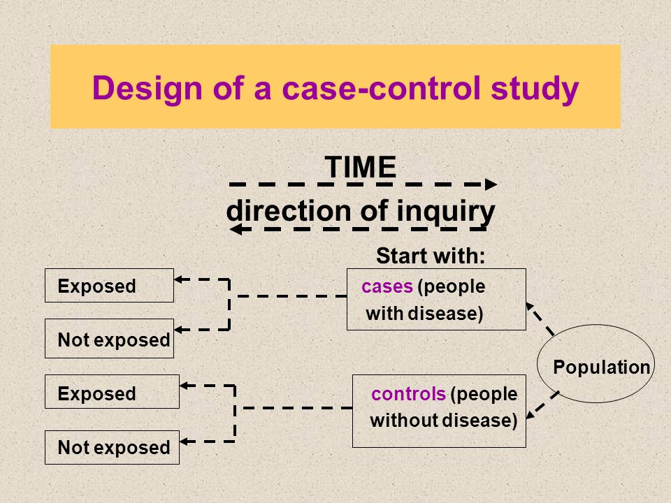 Design of a case-control study TIME direction of inquiry Start with: Exposed cases (people with disease) Not exposed Population Exposed controls (people without disease) Not exposed