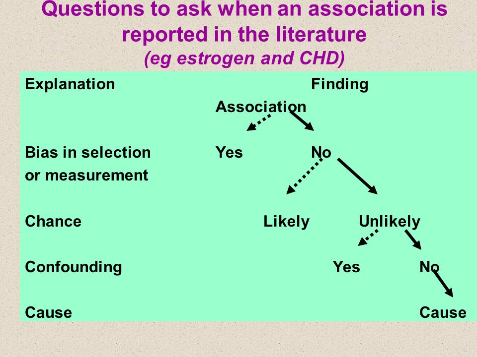 Questions to ask when an association is reported in the literature (eg estrogen and CHD) ExplanationFinding Association Bias in selectionYesNo or meas