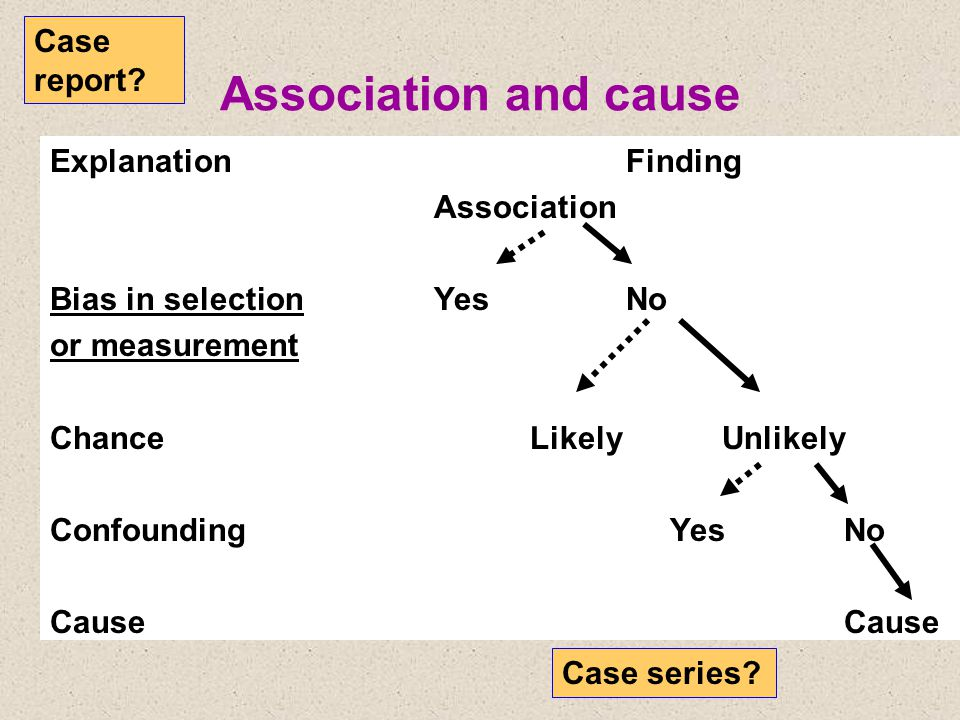 Association and cause ExplanationFinding Association Bias in selectionYesNo or measurement ChanceLikelyUnlikely Confounding Yes No Cause Case report.