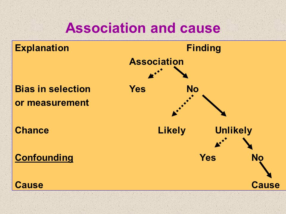 Association and cause ExplanationFinding Association Bias in selectionYesNo or measurement ChanceLikelyUnlikely Confounding Yes No Cause