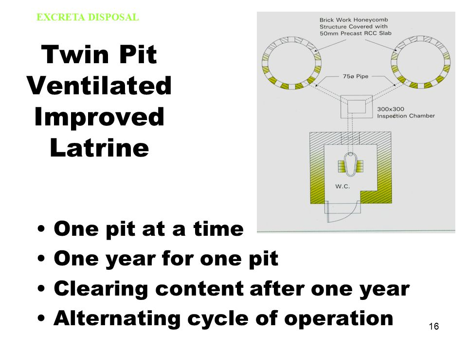 16 Twin Pit Ventilated Improved Latrine One pit at a time One year for one pit Clearing content after one year Alternating cycle of operation EXCRETA DISPOSAL