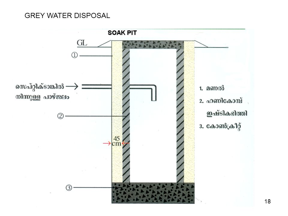 18 GREY WATER DISPOSAL