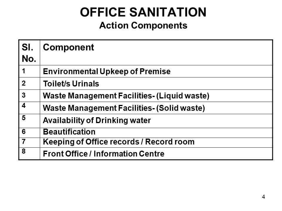 5 OFFICE SANITATION ACTION PLAN- Check List Sl.No.