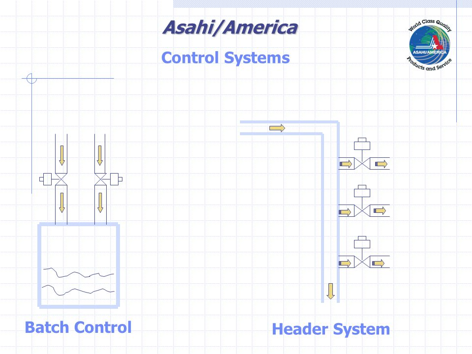 Asahi/America DHC-100 Positioner Type: Electric Input- 4-20ma, 1-5 VDC, 0-5 VDC, 0-10 VDC Output- 3 SPST Relay Contacts 4-20 ma Transmitter Applications:  Direct Interface with 4-20 ma and other control signals for modulating services Positioners