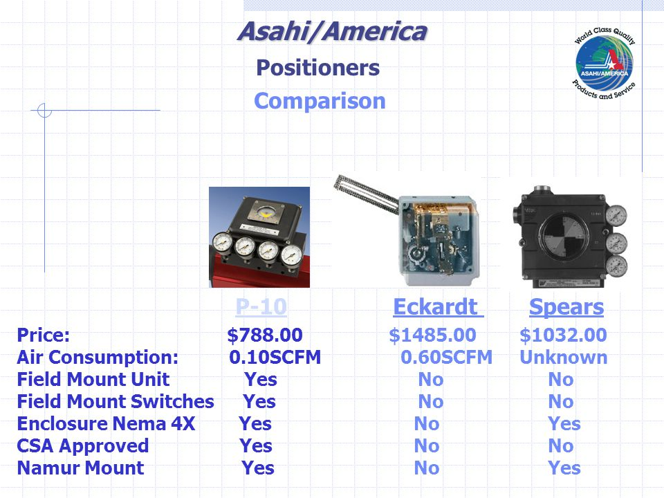 Asahi/America Comparison P-10 Eckardt Spears Price: $788.00 $1485.00 $1032.00 Air Consumption: 0.10SCFM 0.60SCFM Unknown Field Mount Unit Yes NoNo Field Mount Switches Yes NoNo Enclosure Nema 4X Yes NoYes CSA Approved Yes NoNo Namur Mount Yes NoYes Positioners