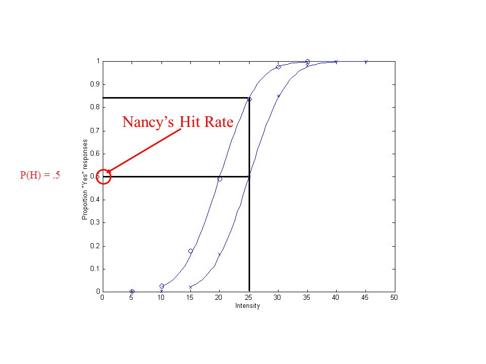 Nancy's Hit Rate P(H) =.5