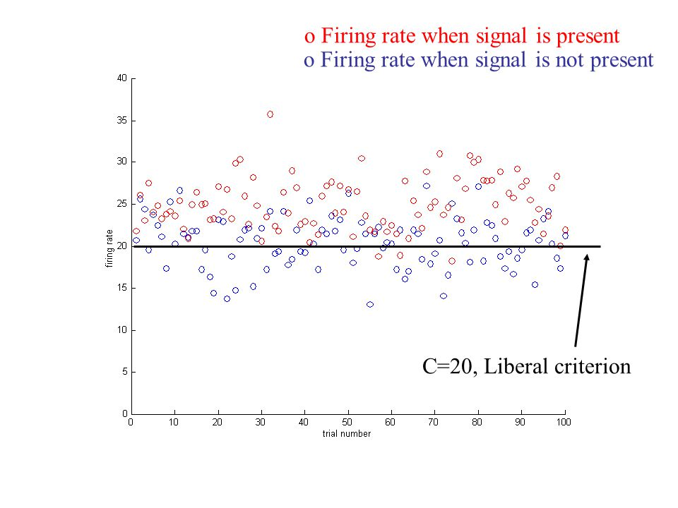 o Firing rate when signal is present o Firing rate when signal is not present C=20, Liberal criterion