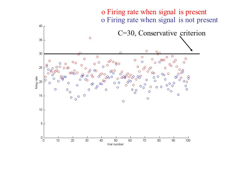 o Firing rate when signal is present o Firing rate when signal is not present C=30, Conservative criterion