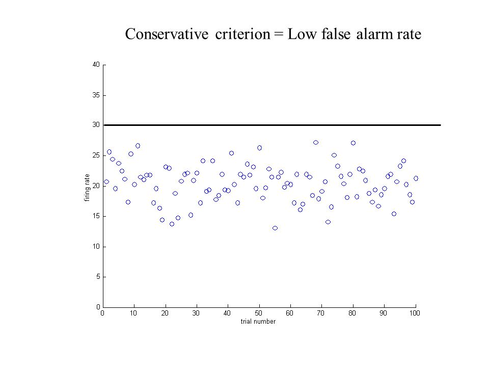 Conservative criterion = Low false alarm rate