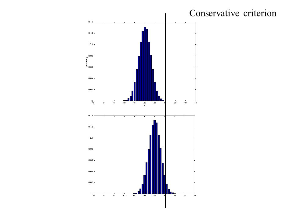 Conservative criterion